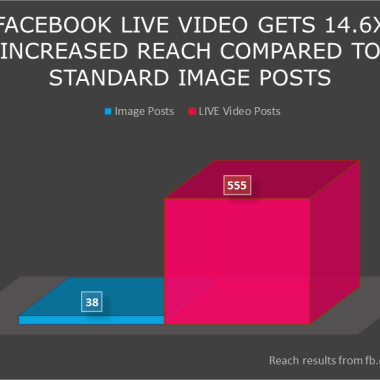 Why NOW is the Best Time to Start Using Facebook LIVE Streaming Video for Your Business